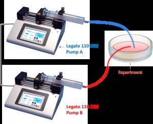 Legato™ 110 DRS (Dual Rate System) Syringe Pumps